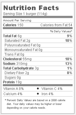 Trader Joes chili lime chicken burgers - Nutritional Facts